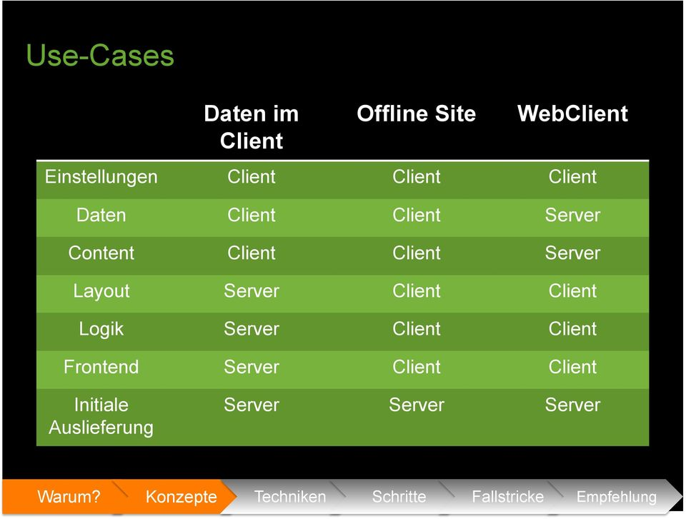 Layout Server Client Client Logik Server Client Client Frontend Server