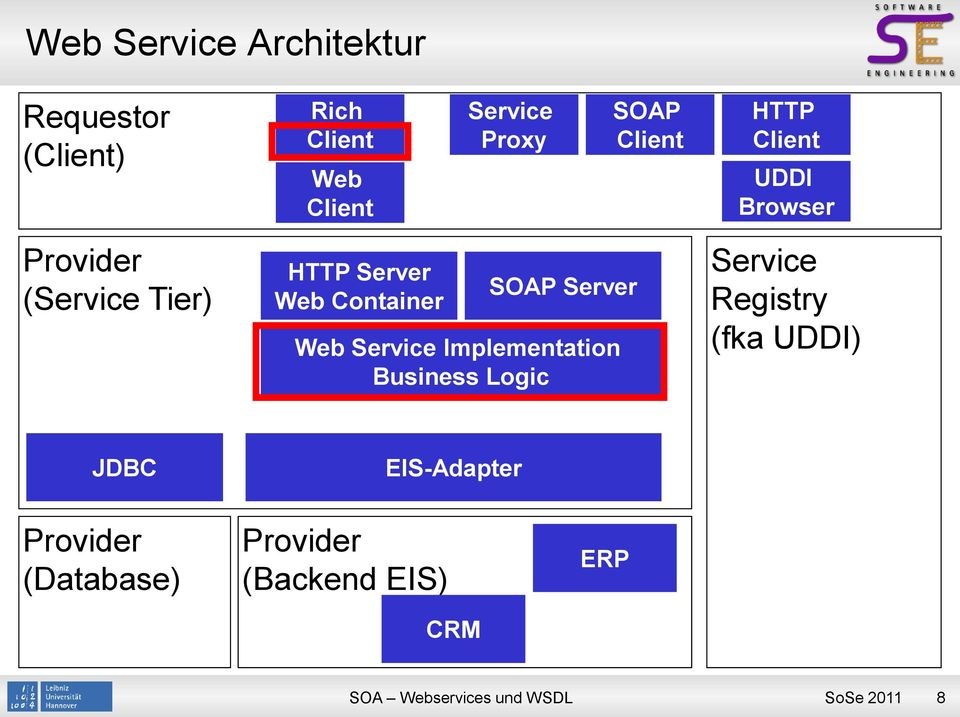 Server Web Service Implementation Business Logic Service Registry (fka UDDI) JDBC