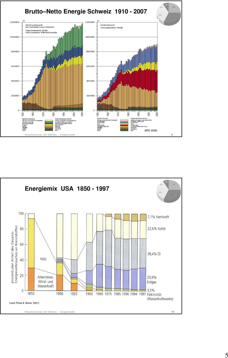 9 Energiemix USA 1850-1997 (nach Press & Siever 2001)