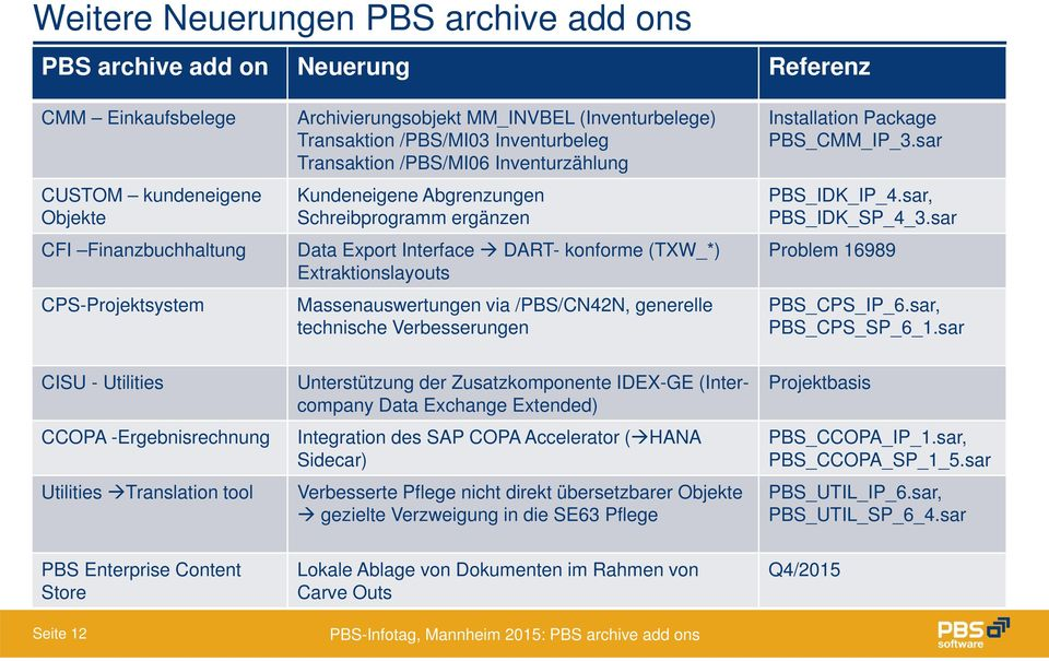 Extraktionslayouts Massenauswertungen via /PBS/CN42N, generelle technische Verbesserungen Installation Package PBS_CMM_IP_3.sar PBS_IDK_IP_4.sar, PBS_IDK_SP_4_3.sar Problem 16989 PBS_CPS_IP_6.