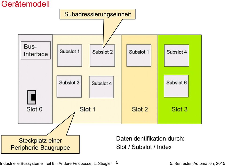 Datenidentifikation durch: Slot / Subslot /
