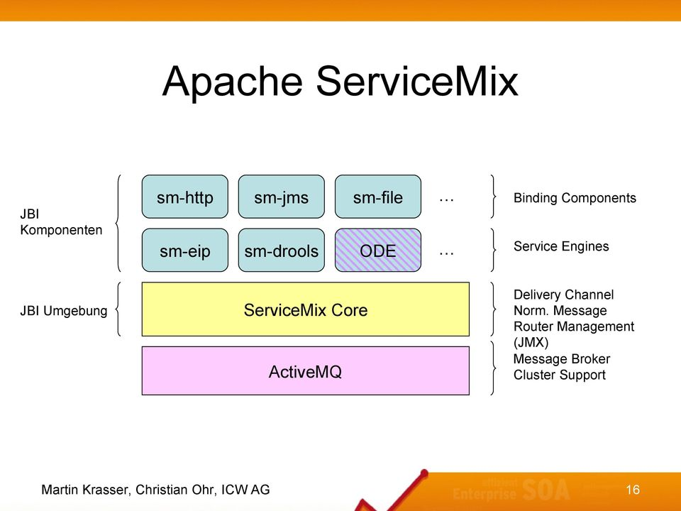 Service Engines ServiceMix Core ActiveMQ Delivery Channel