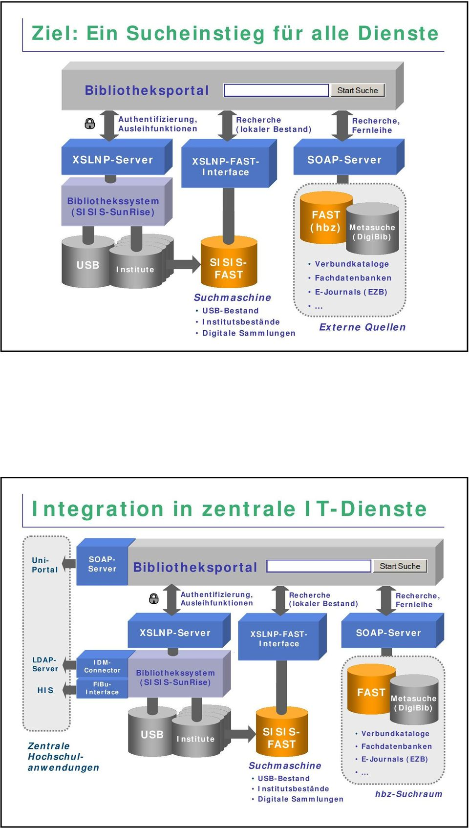 .. Externe Quellen Integration in zentrale IT-Dienste Uni- Portal SOAP- Server Bibliotheksportal Authentifizierung, Ausleihfunktionen Recherche (lokaler Bestand) Recherche, Fernleihe XSLNP-Server