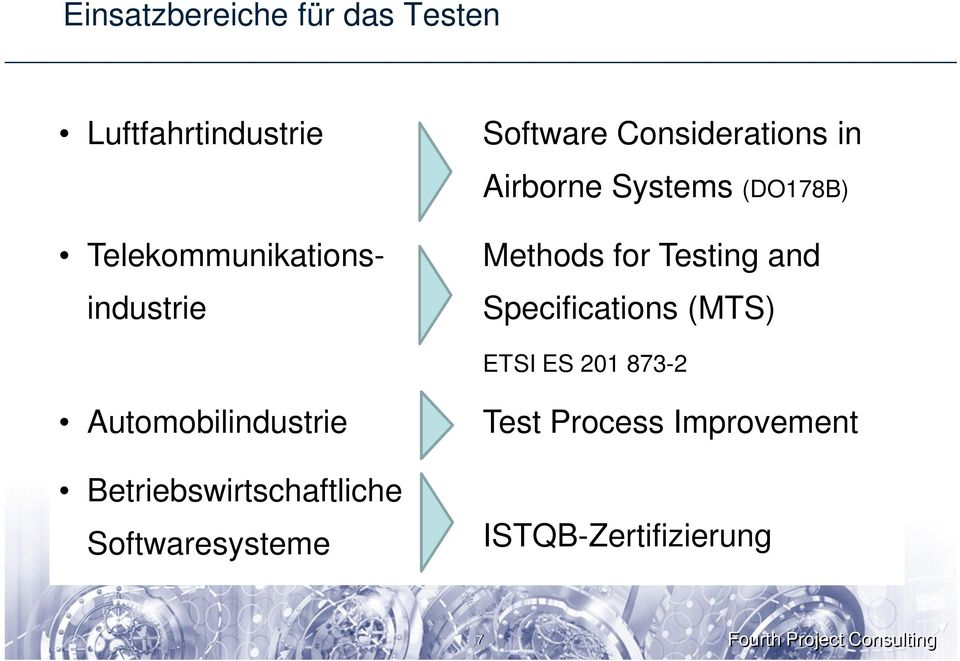 Testing and Specifications (MTS) ETSI ES 201 873-2 Automobilindustrie