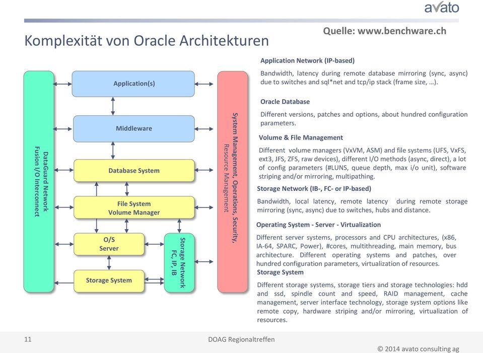 Oracle Database DataGuard Network Fusion I/O Interconnect Database System File System Volume Manager O/S Server Storage System Middleware Storage Network FC, IP, IB System Management, Operations,