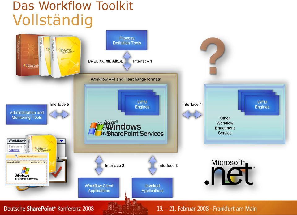 WFM Interface 5 Interface 4 Engines Workflow Enactment Service Other Workflow