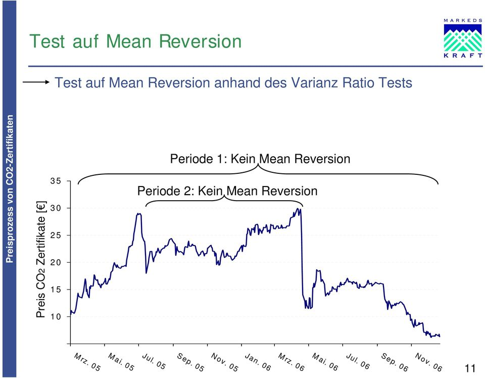 Tests Periode 1: Kein Mean Reversion Periode 2: Kein Mean Reversion S ep.