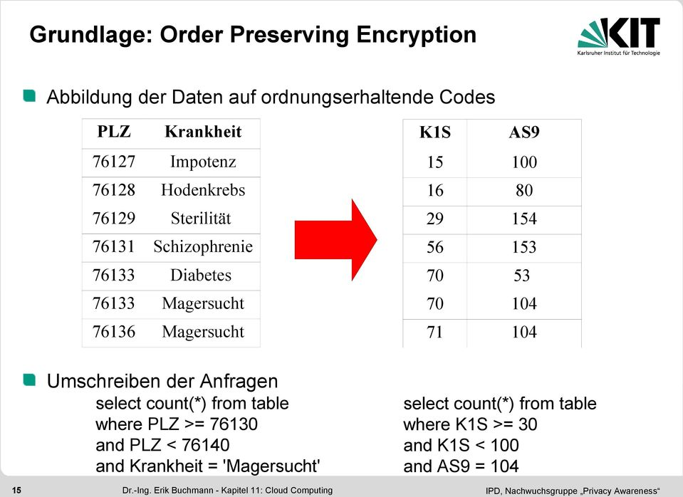 count(*) from table where PLZ >= 76130 and PLZ < 76140 and Krankheit = 'Magersucht' 15 Dr.-Ing.