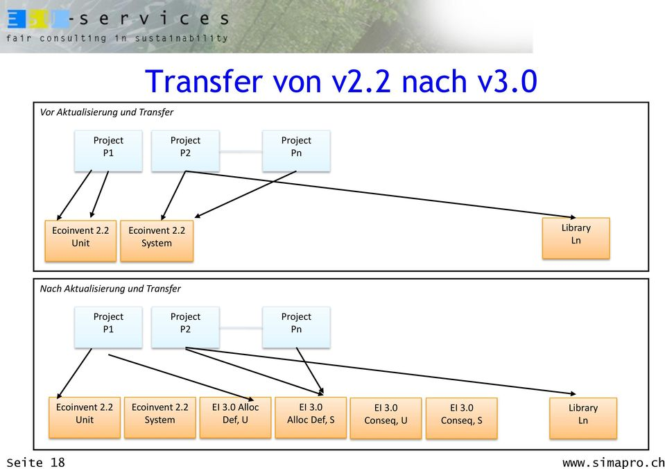 2 System Library Ln Nach Aktualisierung und Transfer Project P1 Project P2 Project Pn