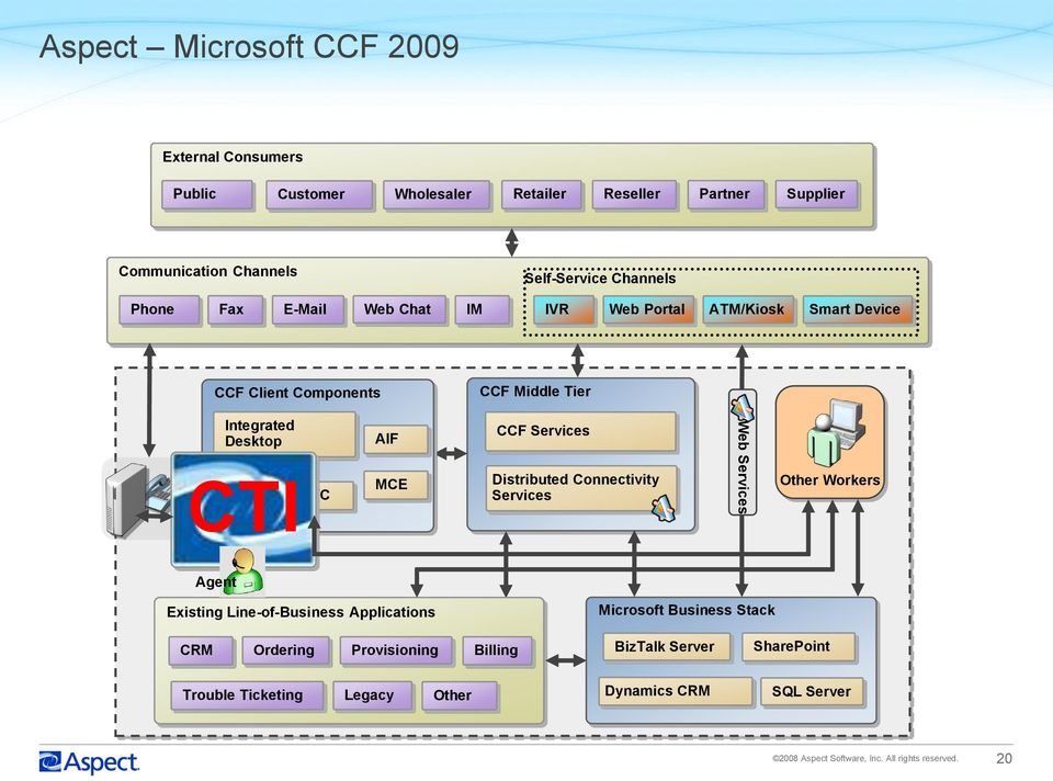 CCF Services Distributed Connectivity Services Web Services Other Workers Agent Existing Line-of-Business Applications Microsoft Business Stack CRM