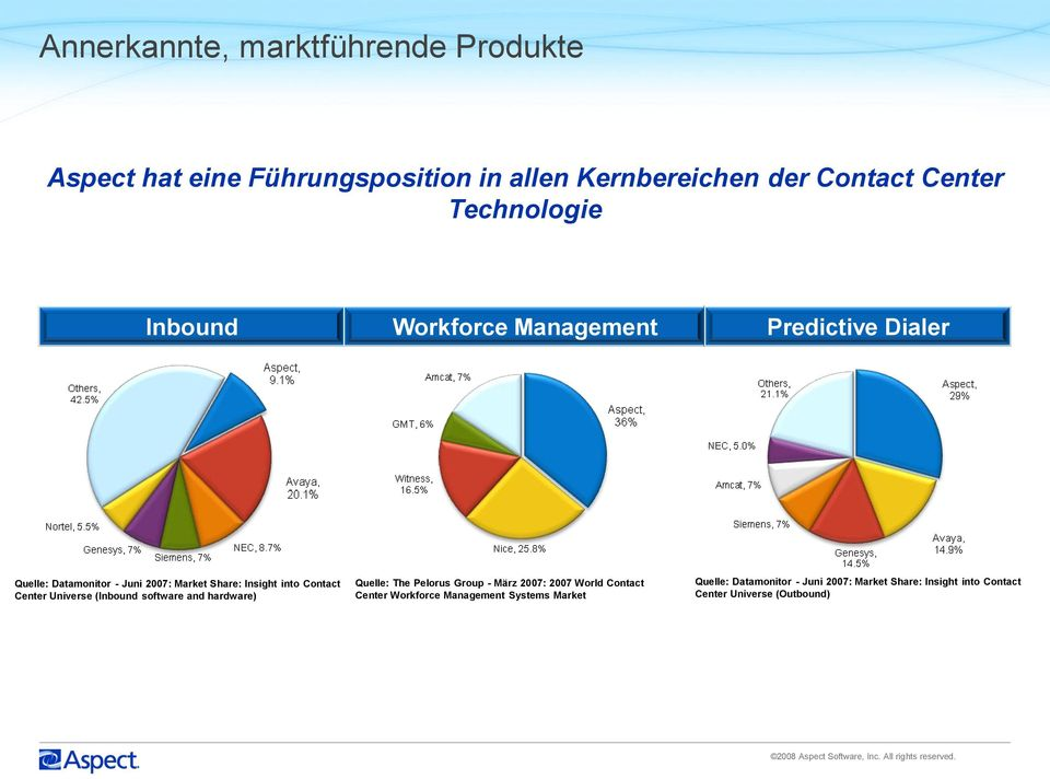 software and hardware) Quelle: The Pelorus Group - März 2007: 2007 World Contact Center Workforce Management Systems Market Quelle: