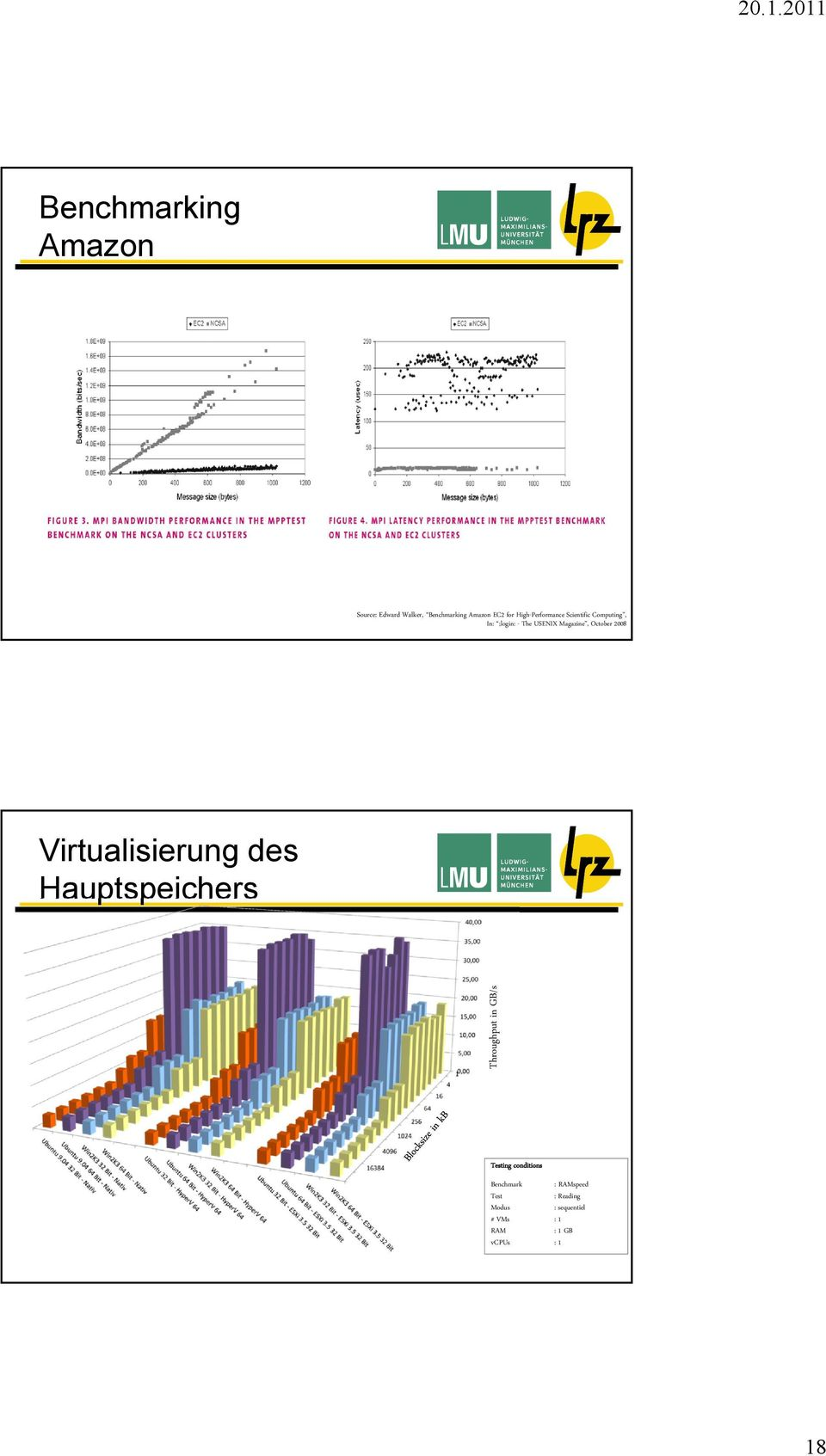 October 2008 Virtualisierung des Hauptspeichers Throughput in GB/s Testing