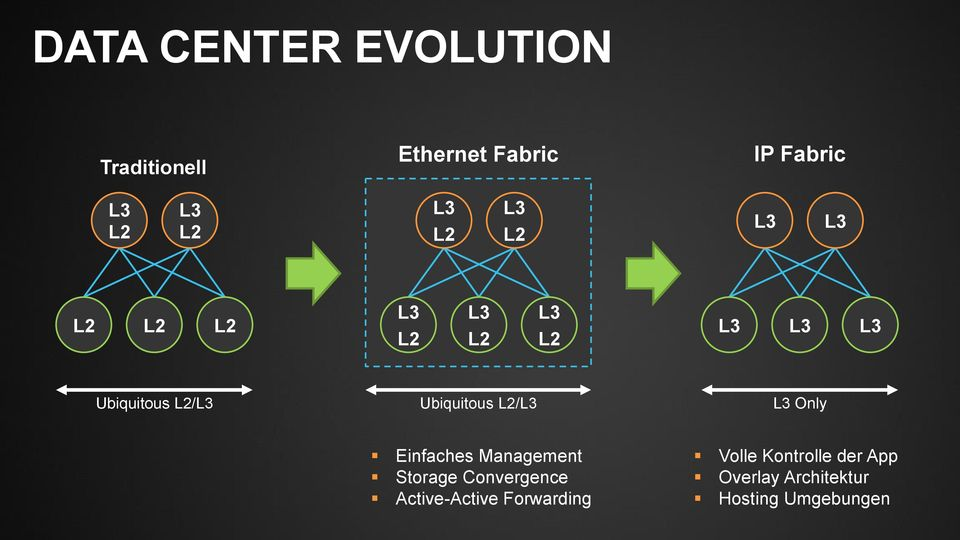 L2/L3 Ubiquitous L2/L3 L3 Only Einfaches Management Storage Convergence
