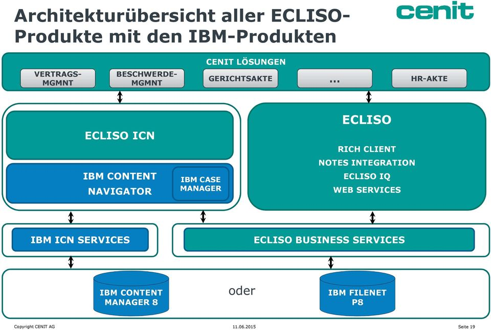 IBM CASE MANAGER ECLISO RICH CLIENT NOTES INTEGRATION ECLISO IQ WEB SERVICES IBM ICN