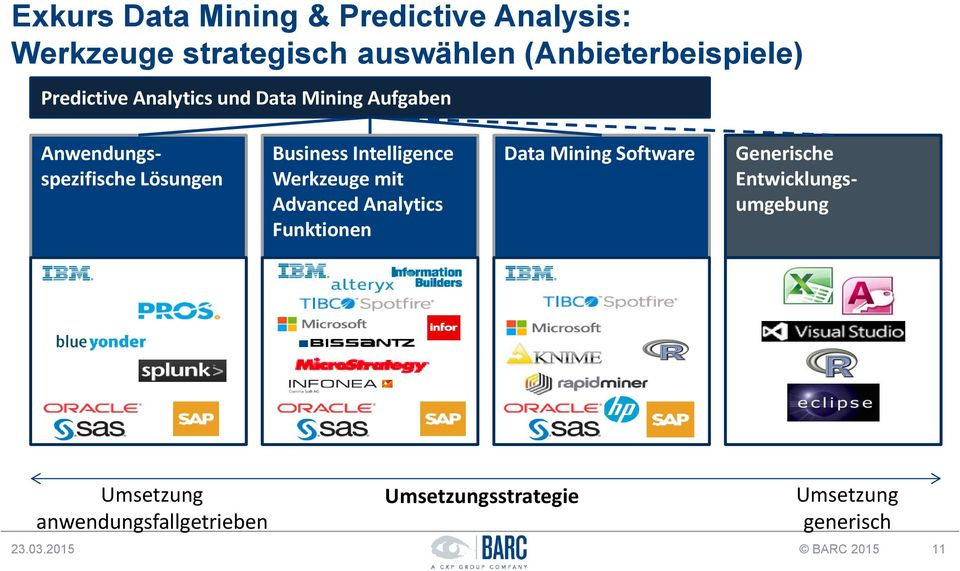 Intelligence Werkzeuge mit Advanced Analytics Funktionen Data Mining Software Generische