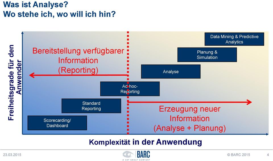 Analyse Planung & Simulation Data Mining & Predictive Analytics Ad-hoc- Reporting