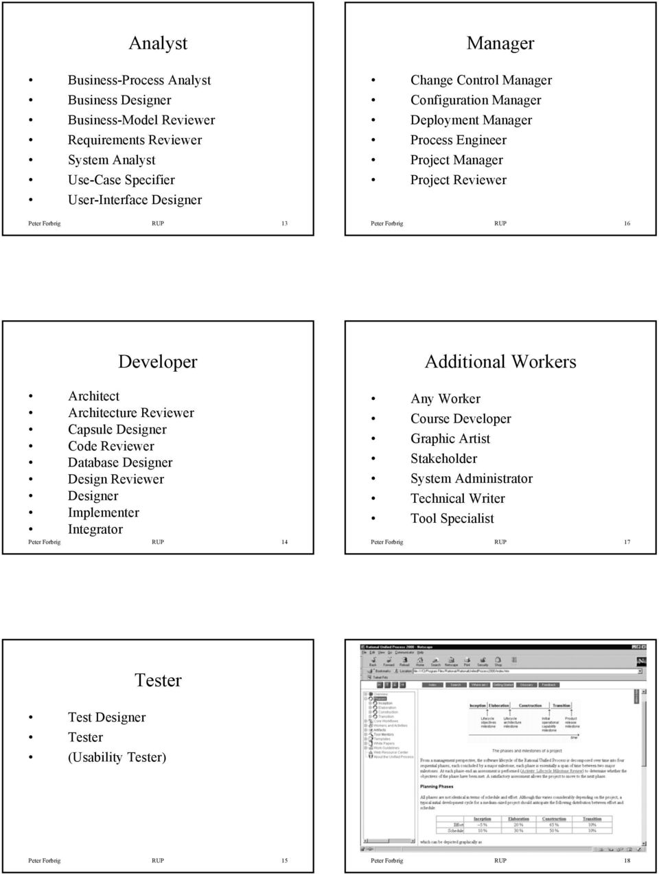Reviewer Capsule Designer Code Reviewer Database Designer Design Reviewer Designer Implementer Integrator Peter Forbrig RUP 14 Additional Workers Any Worker Course Developer