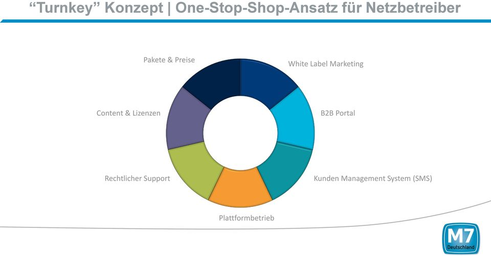 Marketing Content & Lizenzen B2B Portal