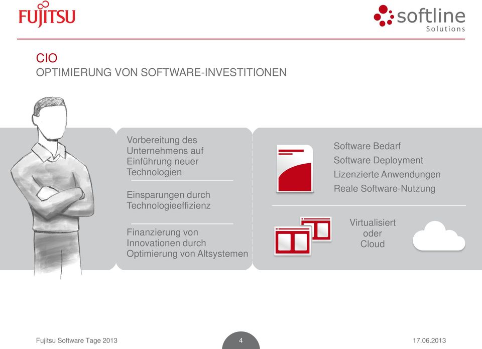 Innovationen durch Optimierung von Altsystemen Software Bedarf Software Deployment