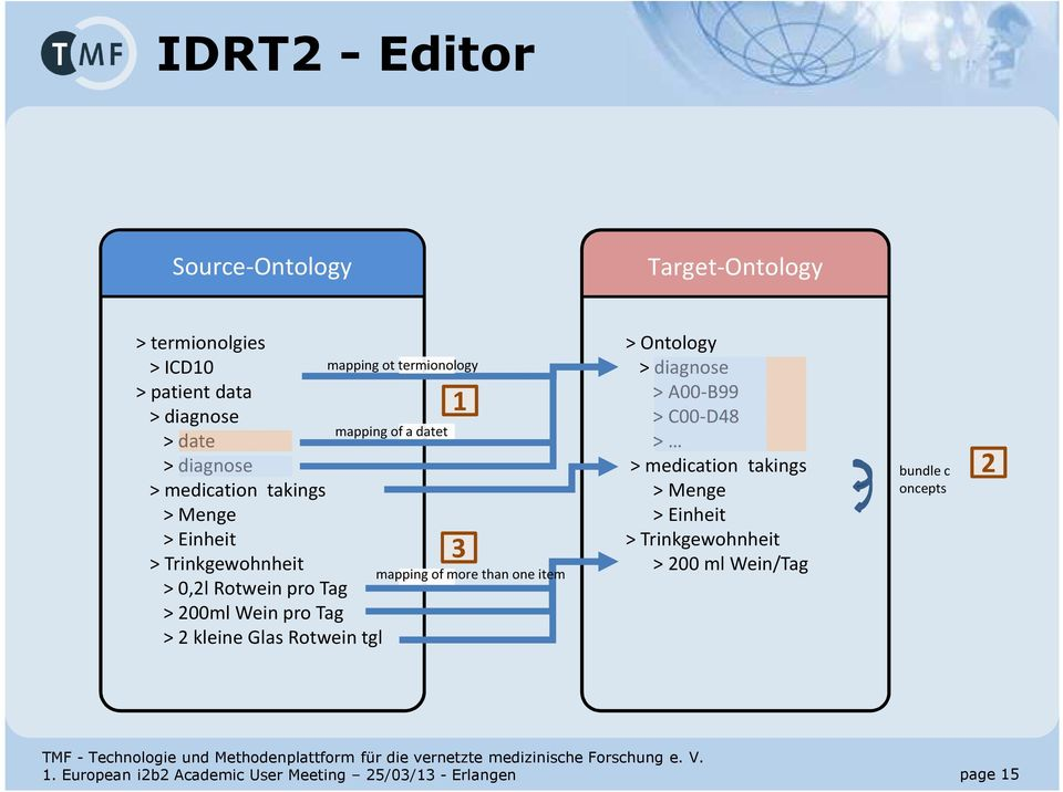 mapping ot termionology mapping of a datet 1 3 mapping of more than one item > Ontology > diagnose > A00-B99 > C00-D48 > > medication