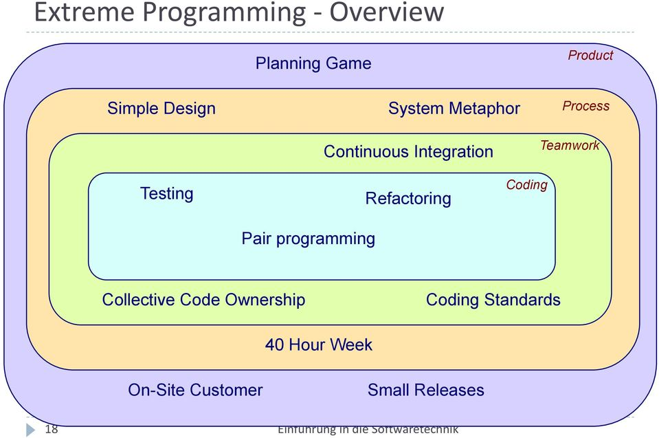 software Continuous Integration Teamwork Testing Pair programming Refactoring