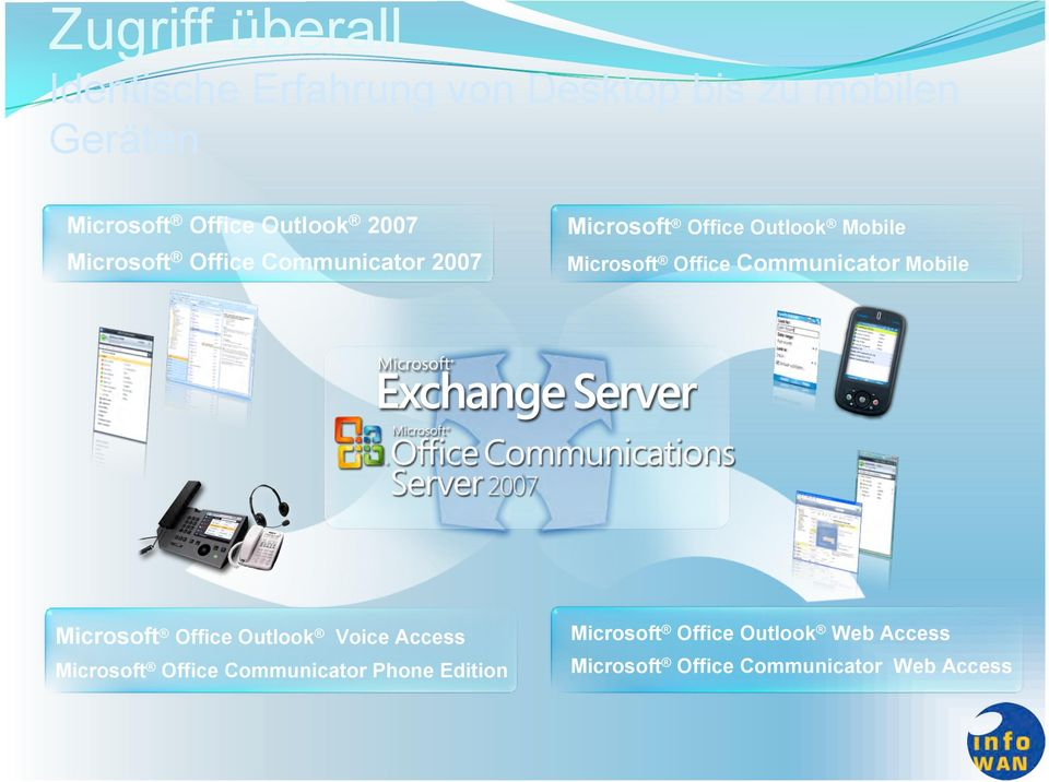 Office Communicator Mobile Microsoft Office Outlook Voice Access Microsoft Office
