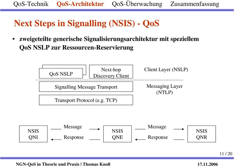 NSLP Next-hop Discovery Client Client Layer (NSLP) Signalling Message Transport