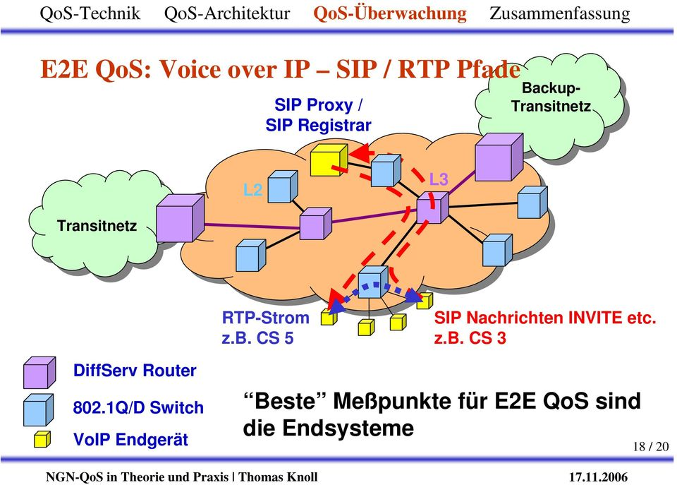 CS 5 SIP Nachrichten INVITE etc. z.b. CS 3 DiffServ Router 802.