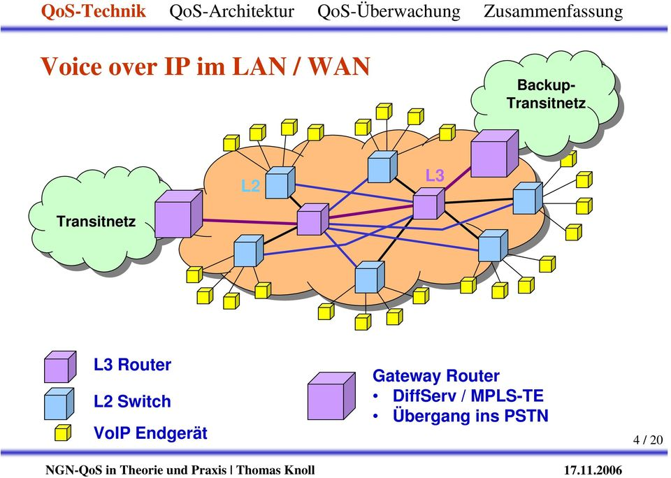 L2 Switch VoIP Endgerät Gateway Router