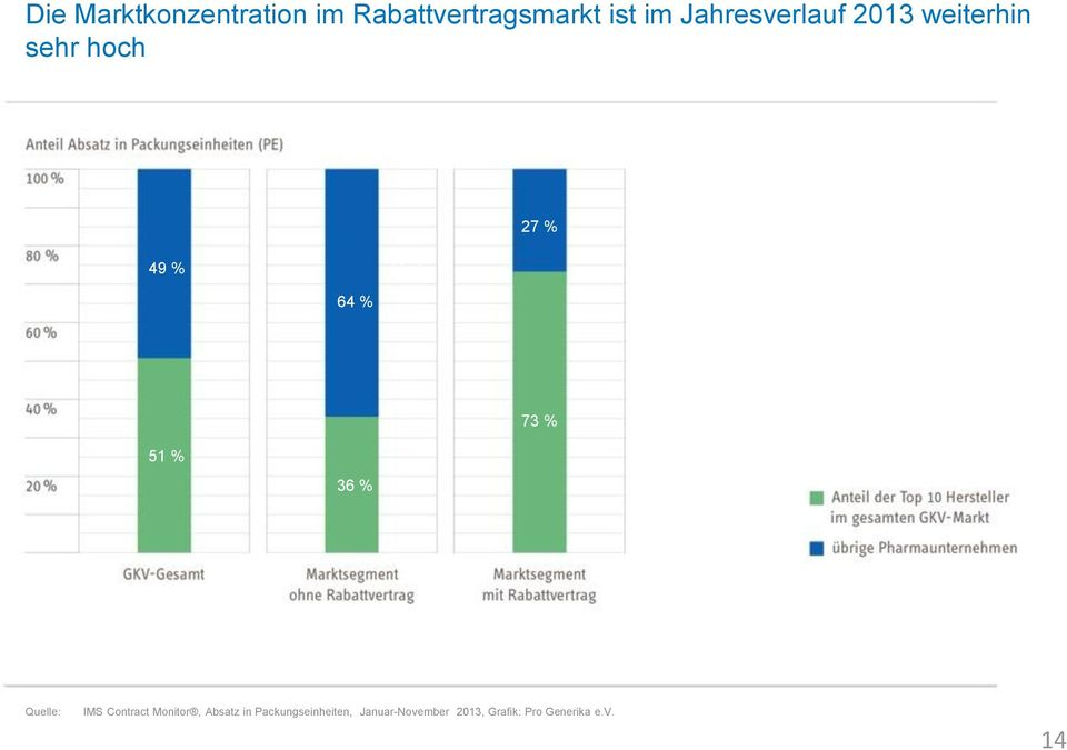 35 % 73 % 51 % 36 % Quelle: IMS Contract Monitor, Absatz in