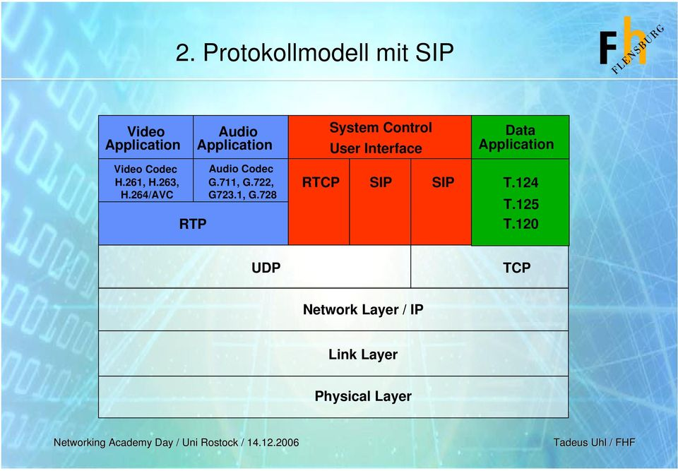 1, G.728 System Control User Interface RTCP SIP SIP Data Application