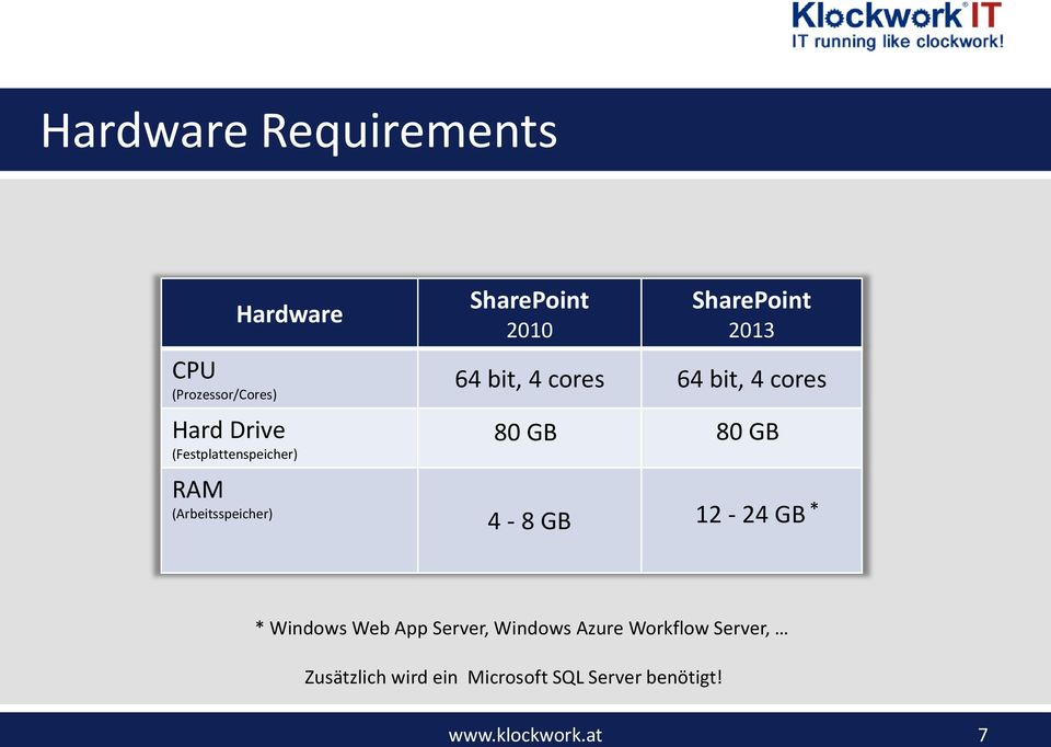 bit, 4 cores 64 bit, 4 cores 80 GB 80 GB 4-8 GB 12-24 GB * * Windows Web App