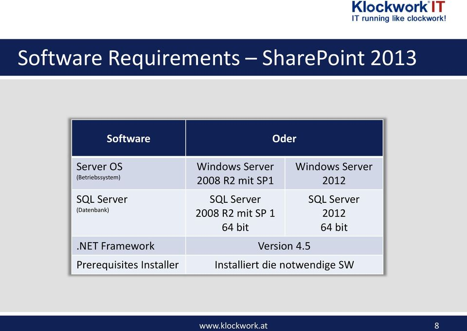 Server 2008 R2 mit SP 1 64 bit.net Framework Version 4.