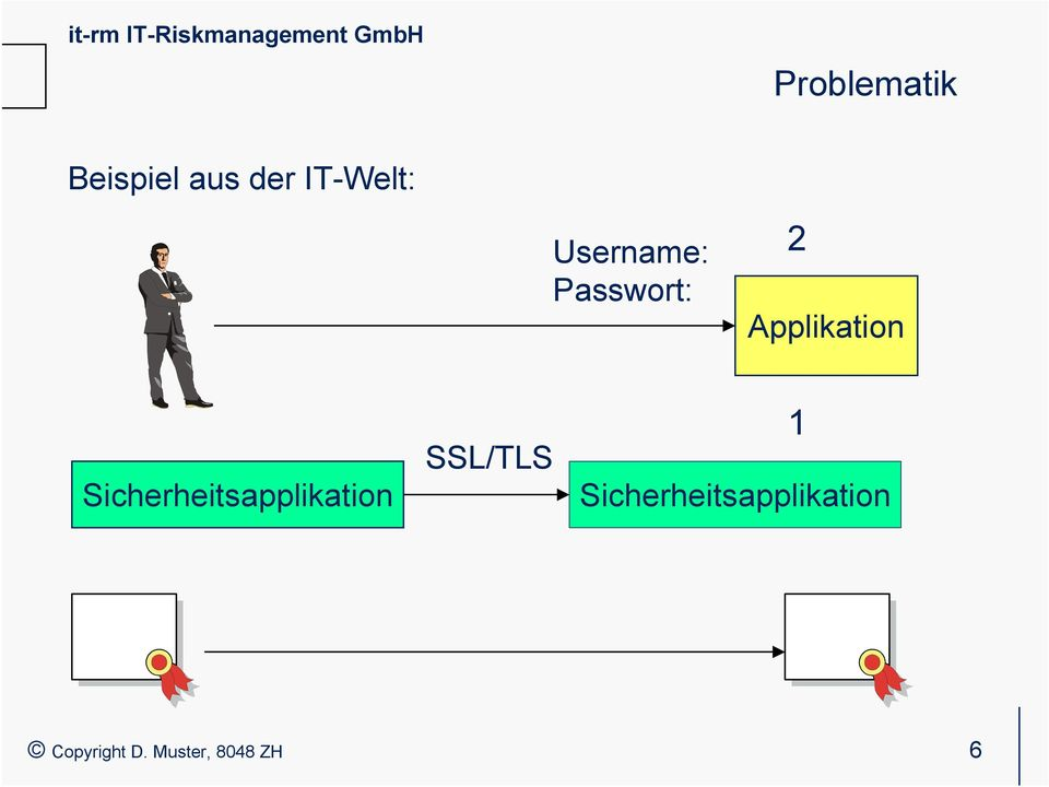 Sicherheitsapplikation SSL/TLS 1