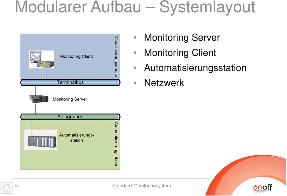 Server Monitoring Client