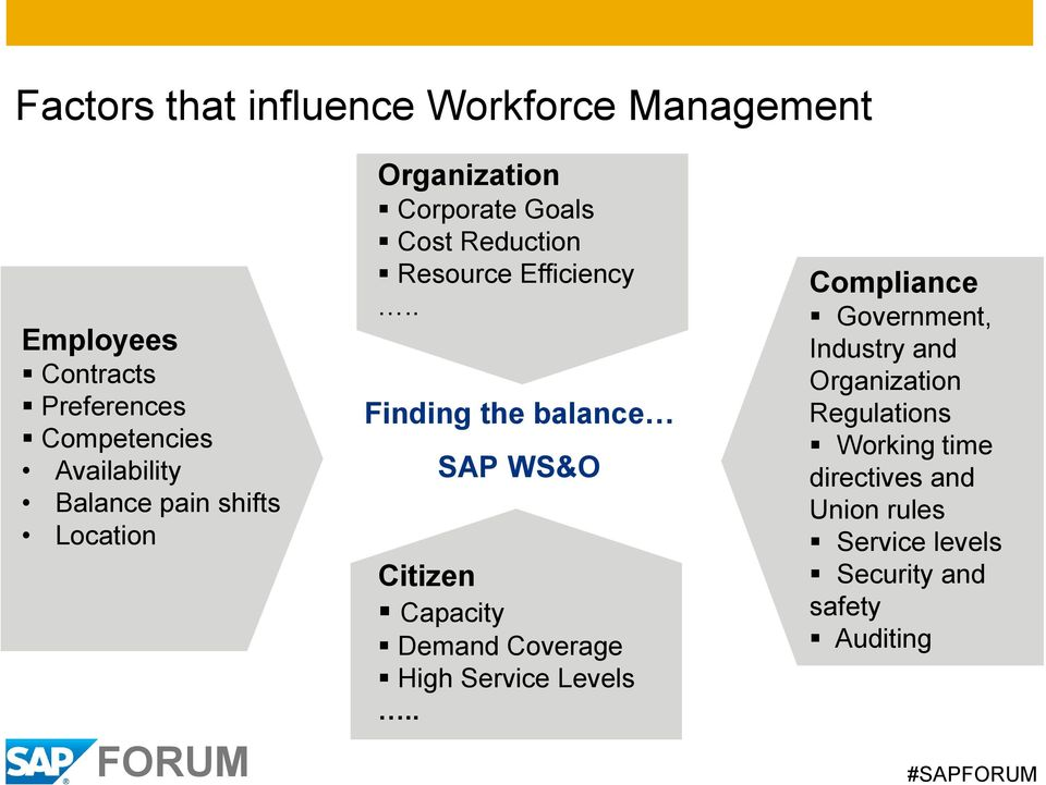 . Finding the balance SAP WS&O Citizen Capacity Demand Coverage High Service Levels.