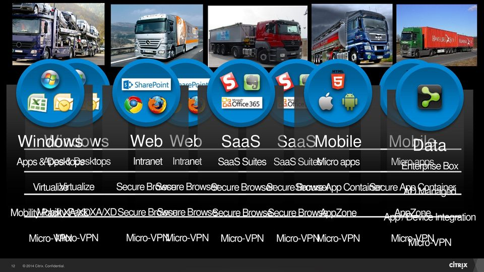 App AD Container Managed Mobility Mobility Pack XA/XD Pack XA/XD Secure Browse Secure Browse Secure Browse Secure Browse AppZone App