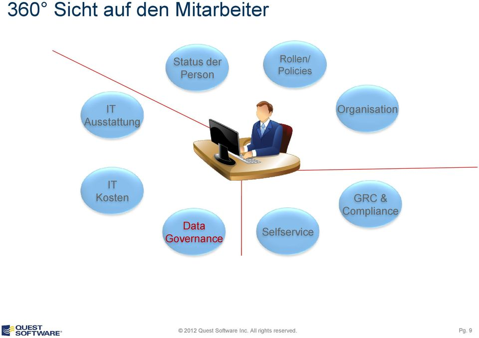 Ausstattung Organisation IT Kosten
