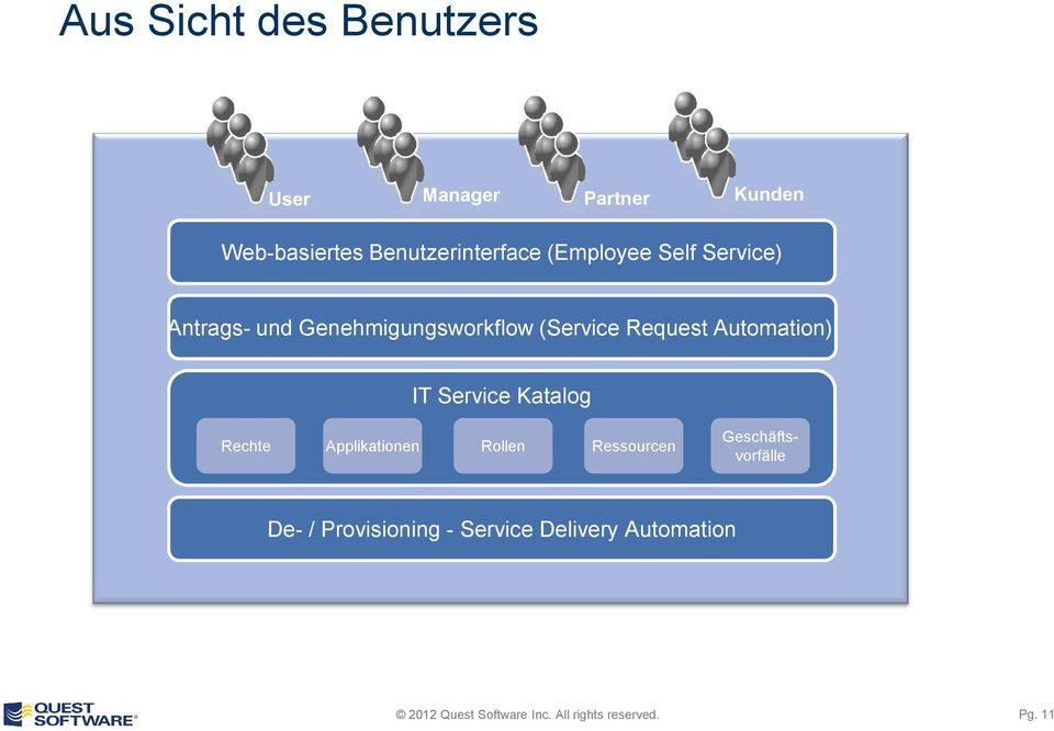 (Service Request Automation) IT Service Katalog Rechte Applikationen Rollen