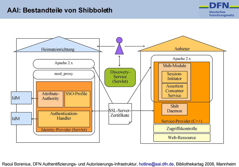 x IdM IdM AttributeAuthority Shib-Module DiscoveryService (Servlet) SSO-Profile