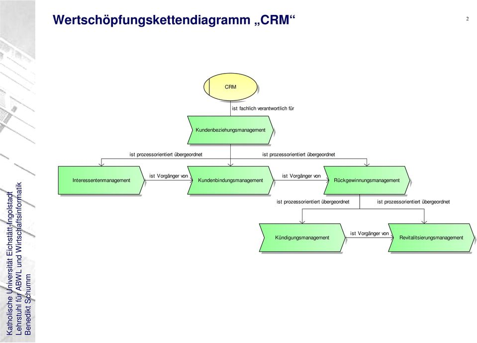 Interessentenmanagement Kundenbindungsmanagement