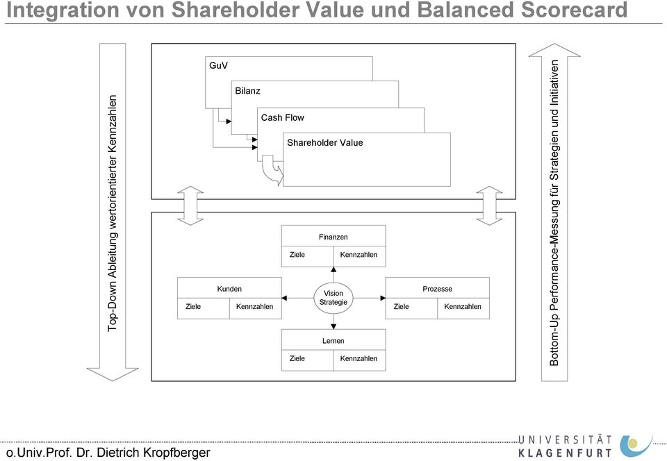 Flow Shareholder Value Finanzen Vision Strategie Lernen Kennzahlen