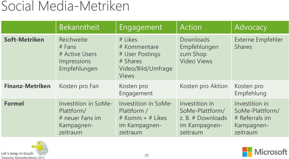 Kampagnenzeitraum Investition in SoMe- Plattform / # Komm.
