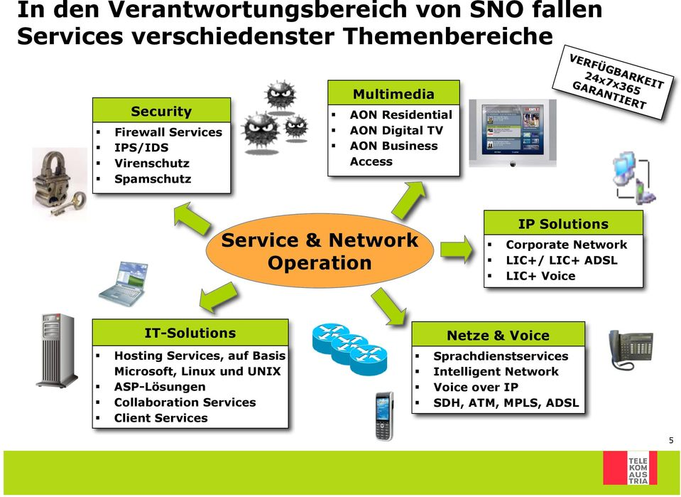 Operation IP Solutions Corporate Network LIC+/ LIC+ ADSL LIC+ Voice IT-Solutions Netze & Voice Hosting Services, auf Basis Microsoft,