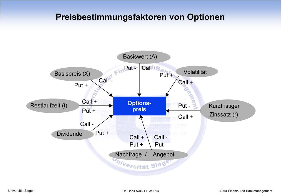 Optionspreis Put - Call + Kurzfristiger Zinssatz (r) Dividende Put + Call +