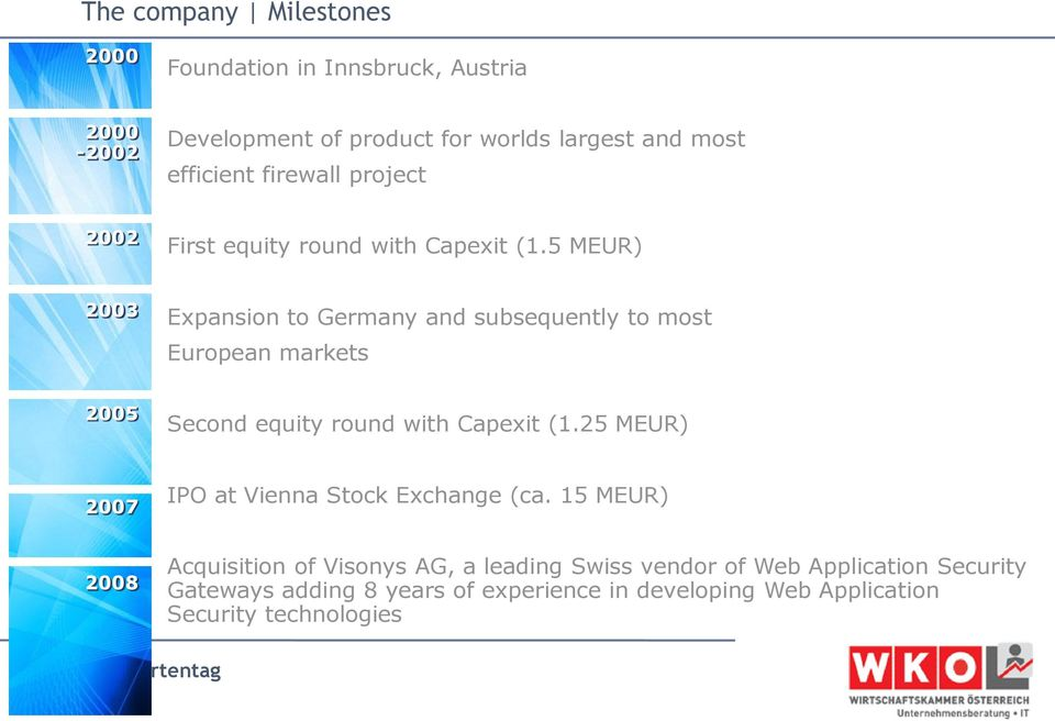 5 MEUR) 2003 Expansion to Germany and subsequently to most European markets 2005 Second equity round with Capexit (1.