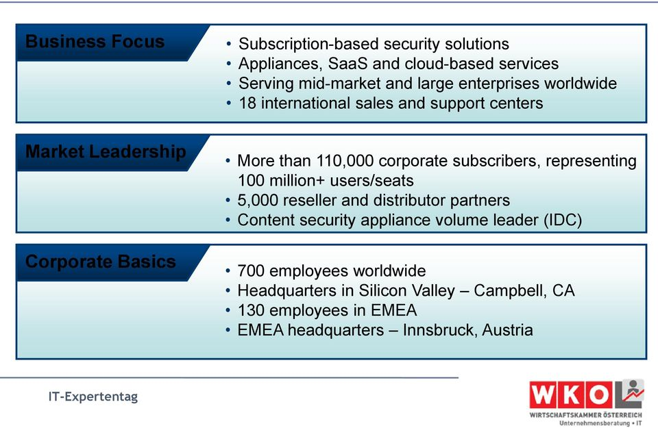 corporate subscribers, representing 100 million+ users/seats 5,000 reseller and distributor partners Content security appliance