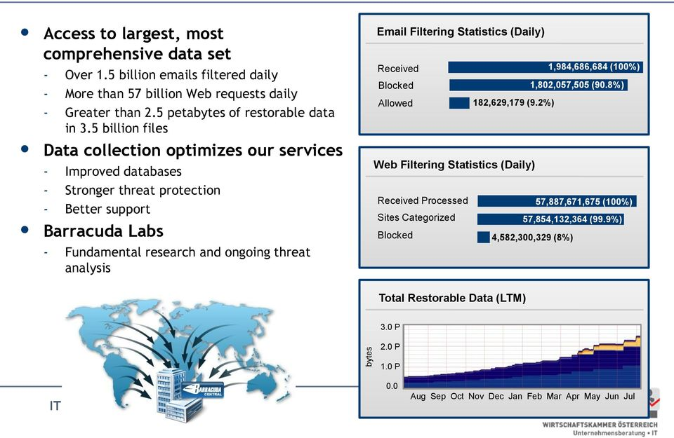 5 billion files Data collection optimizes our services - Improved databases - Stronger threat protection - Better support Barracuda Labs - Fundamental research and ongoing threat analysis