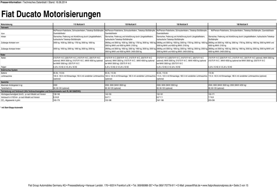und Version 138-148 Verbrauch in l/100 km - je nach Modell und Version 6,3-6,8 CO 2 Abgaswerte in g/km 165-179 115 MultiJet II 130 MultiJet II 150 MultiJet II McPherson-Federbeine, Schraubenfedern,