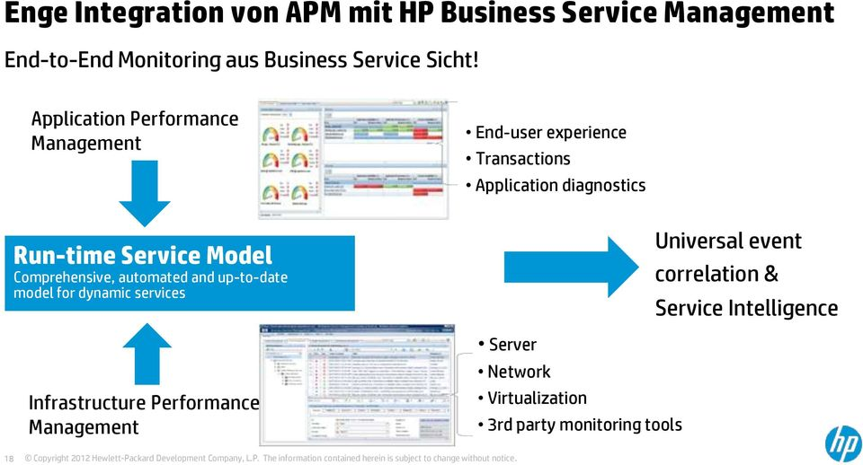Model Comprehensive, automated and up-to-date model for dynamic services Infrastructure Performance